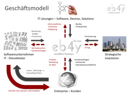 eb4y-geschaeftsmodell